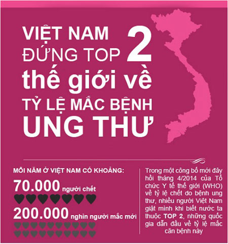 số liệu về bệnh ưng bướu ở Việt Nam