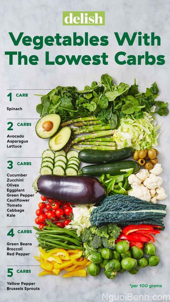 Nên ăn rau xanh hằng ngày bạn nhé