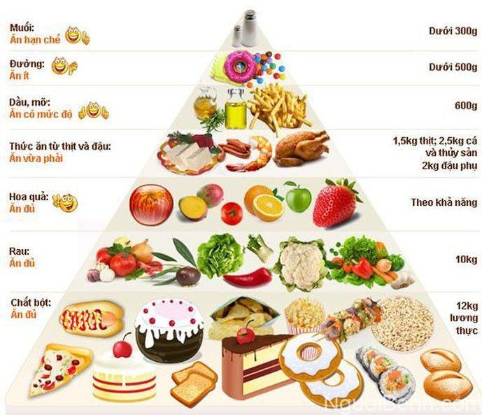 Tháp dinh dưỡng cho trẻ em